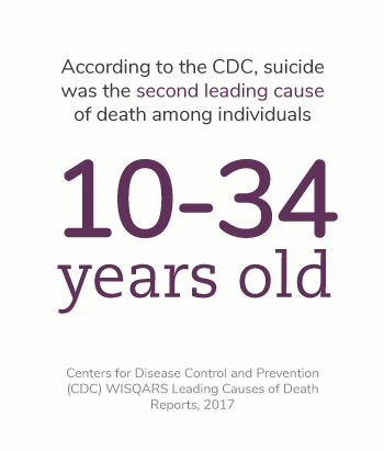 According to the Centers for Disease Control and Prevention (CDC) WISQARS Leading Causes of Death Reports, in 2017, suicide was the second leading cause of death among individuals between the ages of 10 and 34.