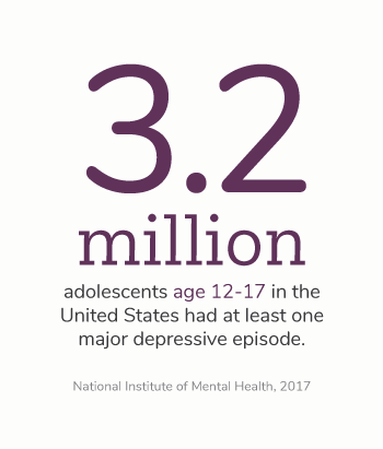 An estimated 3.2 million adolescents age 12-17 in the United States had at least one major depressive episode. This number represented 13.3% of the United States adolescent population