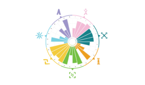 DBSA Wellness Wheel